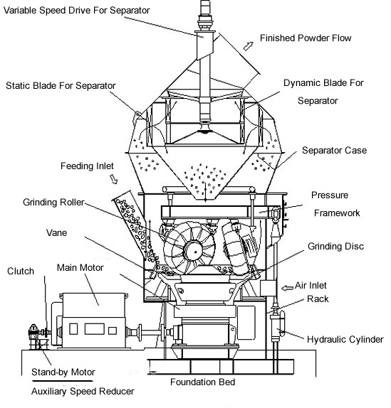 what vertical roller mill in the Vertical spindle roller mill similar to the ring and ball mill, the vertical spindle roller mill uses large tires to crush the coal these mills are usually found in utility plants.